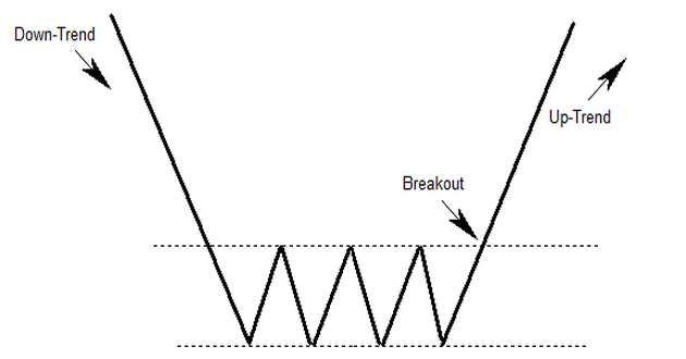 rettangolo-forex-trading
